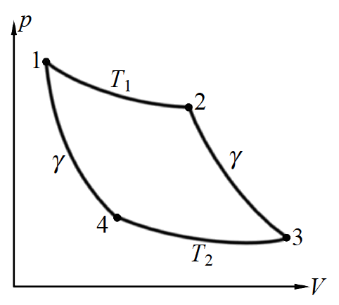 Fig. 2 Carnot cycle